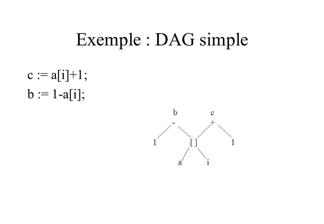 Exemple : DAG simple c := a[i]+1; b := 1-a[i]; b c. - + 1 [ ] 1.